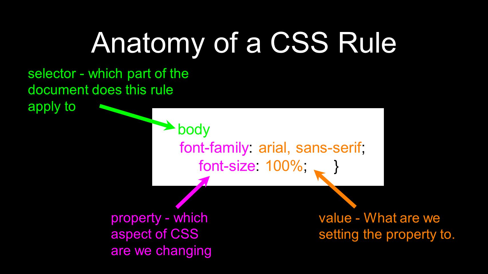 Anatomy of a CSS Rule body font-family: arial, sans-serif; font-size: 100%; } property - which aspect of CSS are we changing selector - which part of the document does this rule apply to value - What are we setting the property to.
