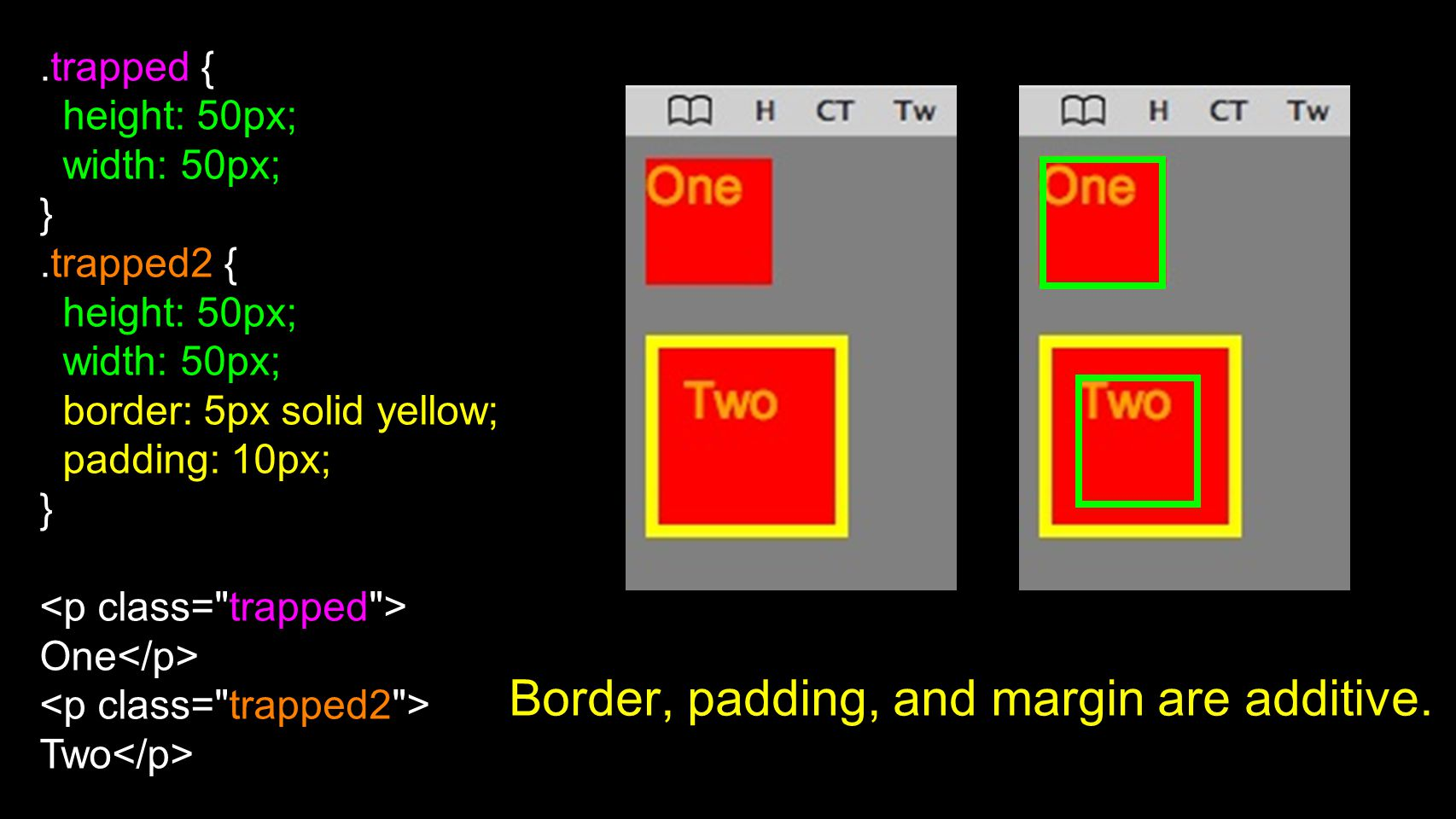 Border, padding, and margin are additive..trapped { height: 50px; width: 50px; }.trapped2 { height: 50px; width: 50px; border: 5px solid yellow; padding: 10px; } One Two
