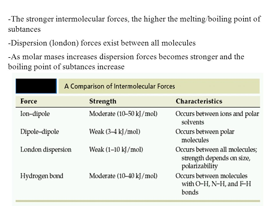 -The stronger intermolecular forces, the higher the melting/boiling point of subtances -Dispersion (london) forces exist between all molecules -As molar mases increases dispersion forces becomes stronger and the boiling point of subtances increase