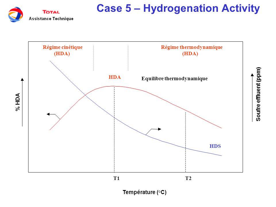 Case 5 – Hydrogenation Activity Température (°C) % HDA Soufre effluent (ppm) T1T2 HDS Régime thermodynamique (HDA) Régime cinétique (HDA) Equilibre th