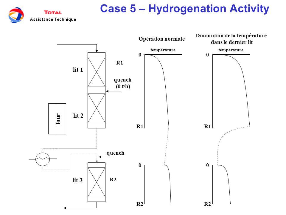 quench (0 t/h) four lit 1 lit 2 lit 3 0 R1 0 R2 0 R1 0 R2 Opération normale Diminution de la température dans le dernier lit R1 R2 température Case 5