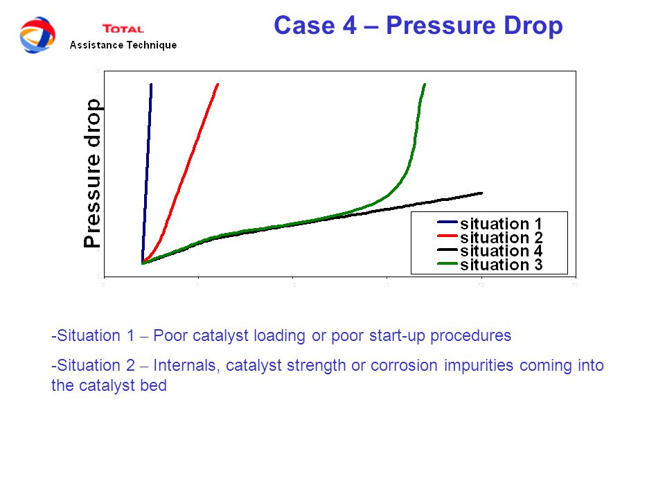 Case 4 – Pressure Drop -Situation 1 – Poor catalyst loading or poor start-up procedures -Situation 2 – Internals, catalyst strength or corrosion impurities coming into the catalyst bed