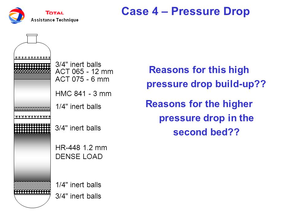 Case 4 – Pressure Drop HR-448 1.2 mm DENSE LOAD 3/4 inert balls 1/4 inert balls 3/4 inert balls ACT 065 - 12 mm 1/4 inert balls ACT 075 - 6 mm HMC 841 - 3 mm Reasons for this high pressure drop build-up?.