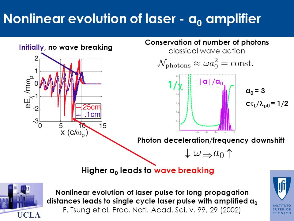Nonlinear evolution of laser - a 0 amplifier UCLA Initially, no wave breaking Conservation of number of photons classical wave action Photon deceleration/frequency downshift Nonlinear evolution of laser pulse for long propagation distances leads to single cycle laser pulse with amplified a 0 F.