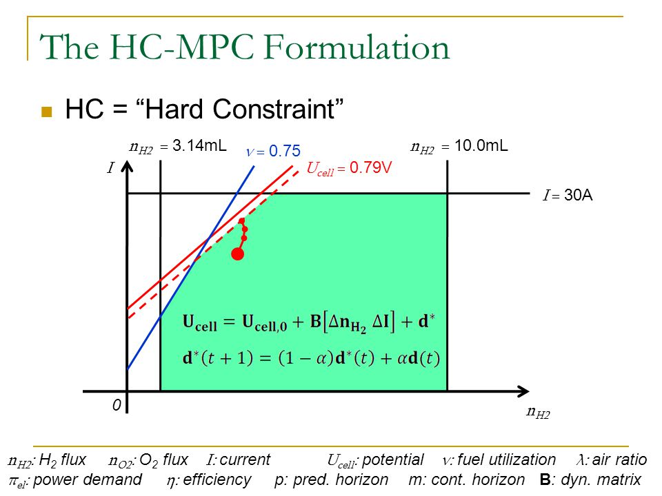 The HC-MPC Formulation HC = Hard Constraint n H2 : H 2 flux n O2 : O 2 flux I: current U cell : potential ν: fuel utilization λ: air ratio π el : power demand η: efficiency p: pred.