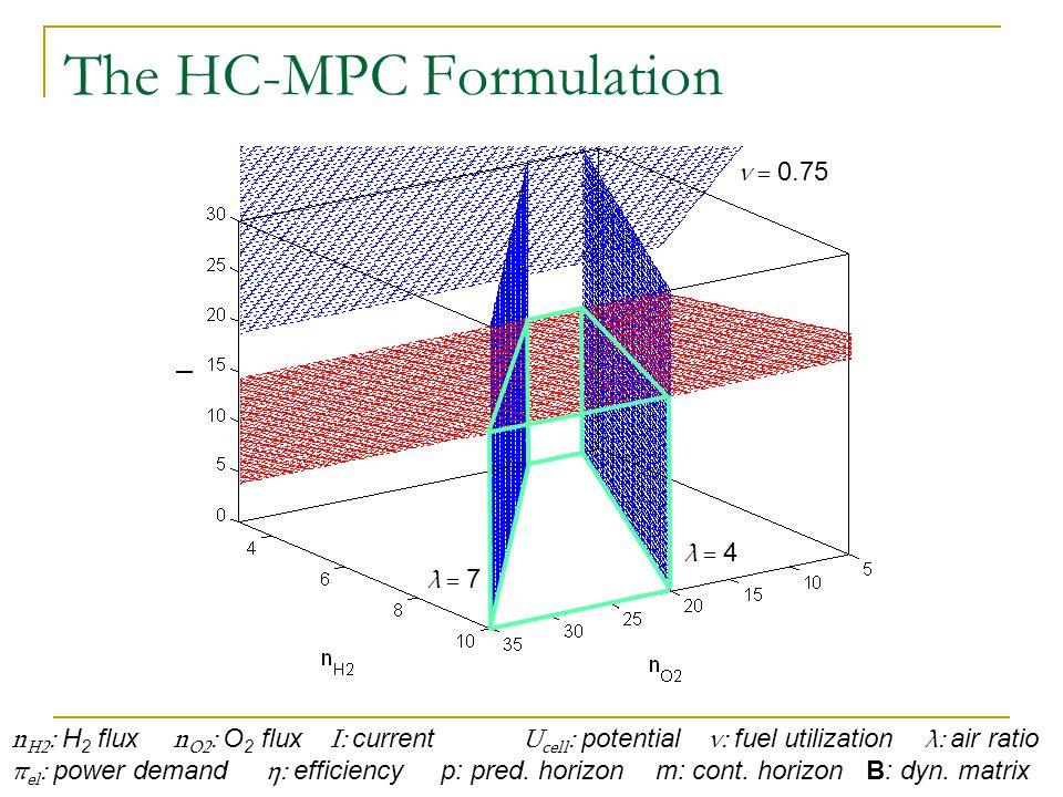 The HC-MPC Formulation n H2 : H 2 flux n O2 : O 2 flux I: current U cell : potential ν: fuel utilization λ: air ratio π el : power demand η: efficiency p: pred.