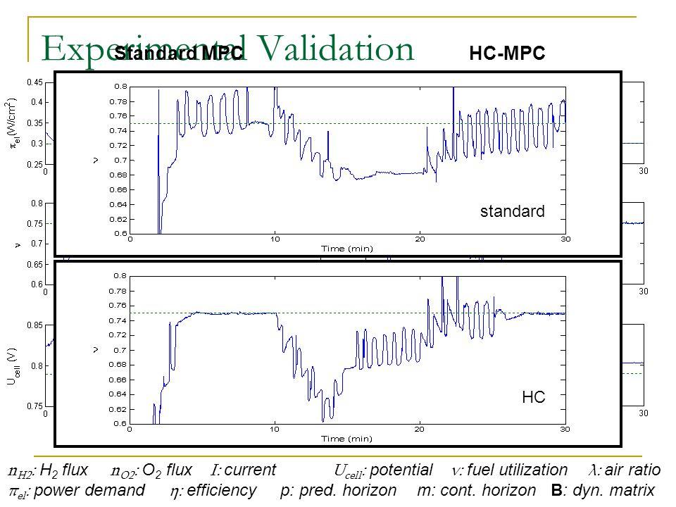 Experimental Validation n H2 : H 2 flux n O2 : O 2 flux I: current U cell : potential ν: fuel utilization λ: air ratio π el : power demand η: efficiency p: pred.