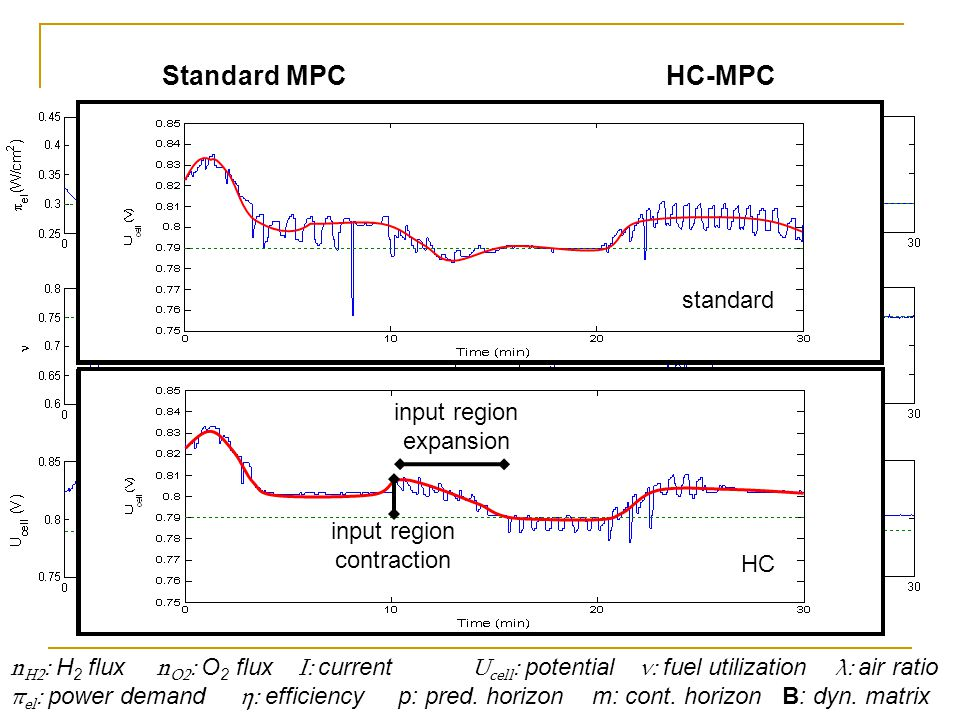 n H2 : H 2 flux n O2 : O 2 flux I: current U cell : potential ν: fuel utilization λ: air ratio π el : power demand η: efficiency p: pred.