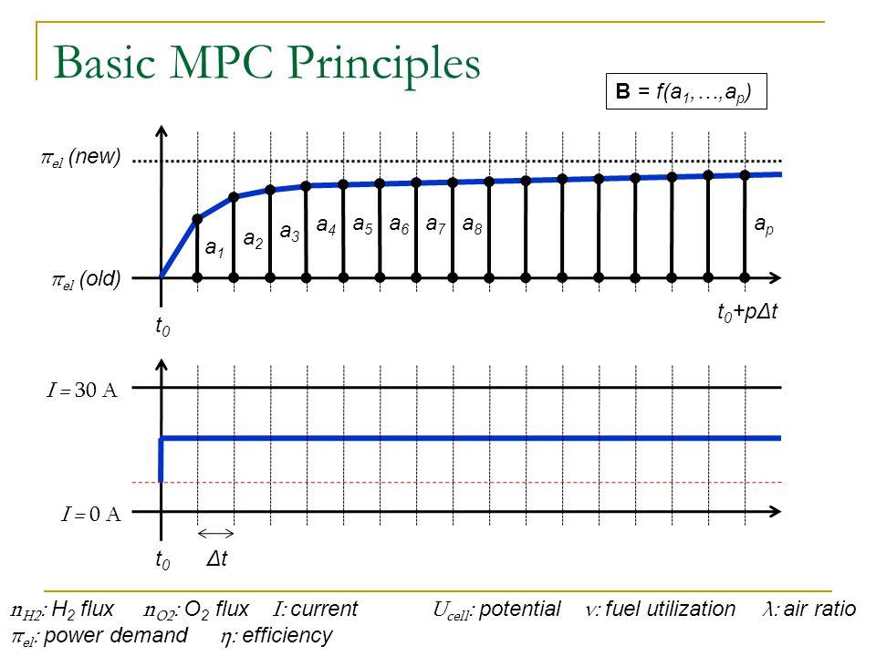 Basic MPC Principles n H2 : H 2 flux n O2 : O 2 flux I: current U cell : potential ν: fuel utilization λ: air ratio π el : power demand η: efficiency p: pred.