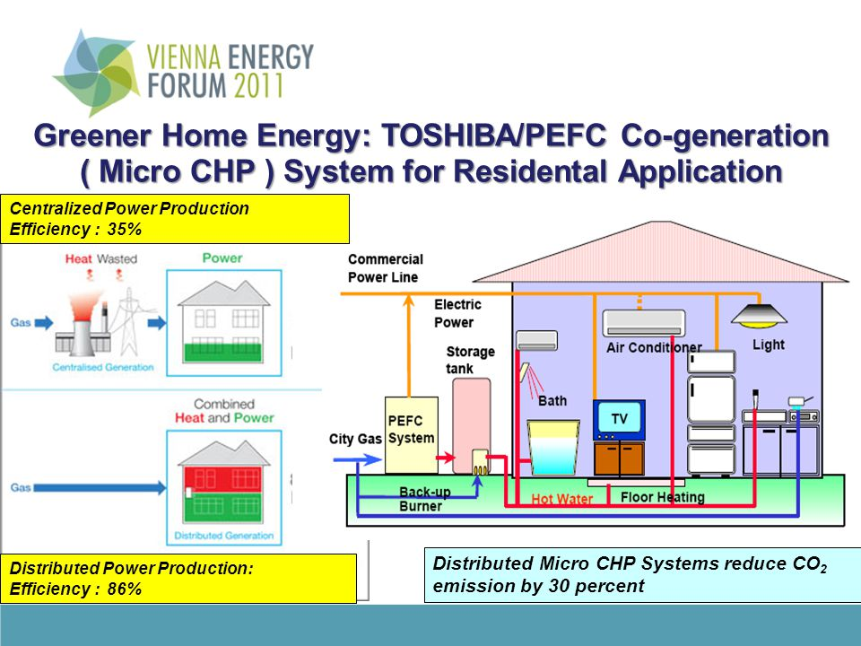 Greener Home Energy: TOSHIBA/PEFC Co-generation ( Micro CHP ) System for Residental Application Distributed Power Production: Efficiency : 86% xxxx xx