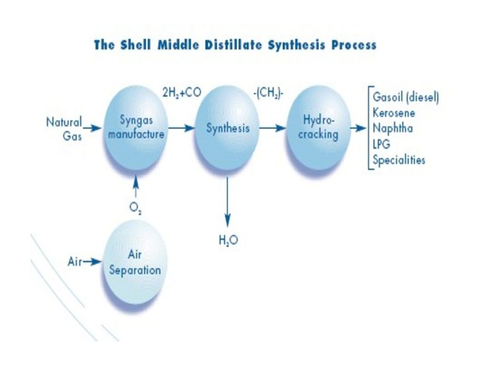 Gas to Liquids describes a chemical process to convert gas into products such as fertilizers, methanol or liquid hydrocarbons, which can be readily transported to any location.