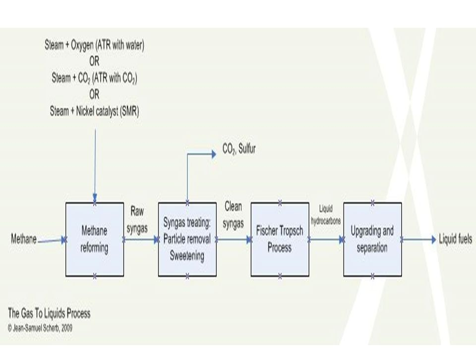 STAGE 1 Two processes may be used to convert methane into syngas: Natural gas autothermal reforming (ATR).