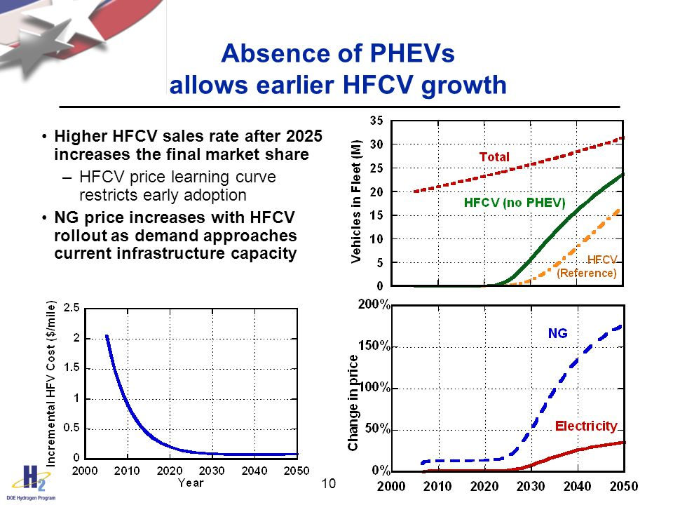 10 Absence of PHEVs allows earlier HFCV growth Higher HFCV sales rate after 2025 increases the final market share –HFCV price learning curve restricts early adoption NG price increases with HFCV rollout as demand approaches current infrastructure capacity