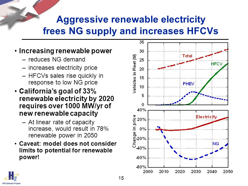 15 Aggressive renewable electricity frees NG supply and increases HFCVs Increasing renewable power –reduces NG demand –increases electricity price –HFCVs sales rise quickly in response to low NG price California's goal of 33% renewable electricity by 2020 requires over 1000 MW/yr of new renewable capacity –At linear rate of capacity increase, would result in 78% renewable power in 2050 Caveat: model does not consider limits to potential for renewable power!