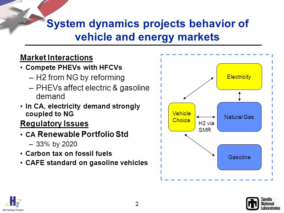 2 System dynamics projects behavior of vehicle and energy markets Market Interactions Compete PHEVs with HFCVs –H2 from NG by reforming –PHEVs affect electric & gasoline demand In CA, electricity demand strongly coupled to NG Regulatory Issues CA Renewable Portfolio Std –33% by 2020 Carbon tax on fossil fuels CAFE standard on gasoline vehicles Natural Gas Gasoline Vehicle Choice Electricity H2 via SMR