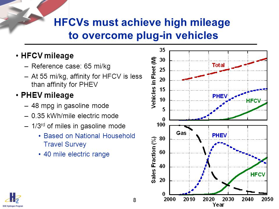 8 HFCVs must achieve high mileage to overcome plug-in vehicles HFCV mileage –Reference case: 65 mi/kg –At 55 mi/kg, affinity for HFCV is less than affinity for PHEV PHEV mileage –48 mpg in gasoline mode –0.35 kWh/mile electric mode –1/3 rd of miles in gasoline mode Based on National Household Travel Survey 40 mile electric range