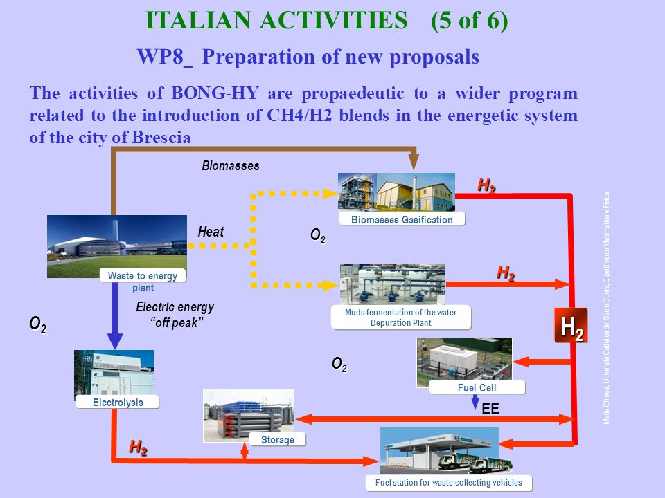 ITALIAN ACTIVITIES (5 of 6) The activities of BONG-HY are propaedeutic to a wider program related to the introduction of CH4/H2 blends in the energetic system of the city of Brescia Biomasses Electric energy off peak Heat O2O2O2O2 O2O2O2O2 O2O2O2O2 H2H2H2H2 EE Waste to energy plant Storage Fuel Cell Muds fermentation of the water Depuration Plant Electrolysis H2H2H2H2 H2H2H2H2 H2H2H2H2 Maria Chiesa, Università Cattolica del Sacro Cuore, Dipartimento Matematica e Fisica Biomasses Gasification Fuel station for waste collecting vehicles WP8 _ Preparation of new proposals