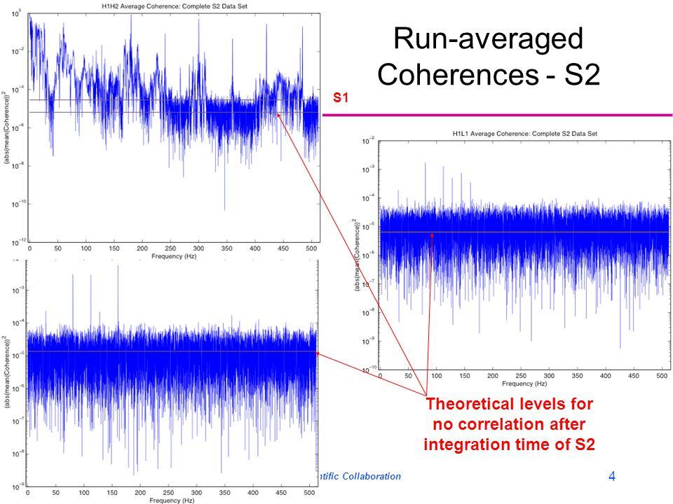 LIGO- G030686-01-Z GWDAW Meeting 2003.12.16-19LIGO Scientific Collaboration 4 Run-averaged Coherences - S2 Theoretical levels for no correlation after