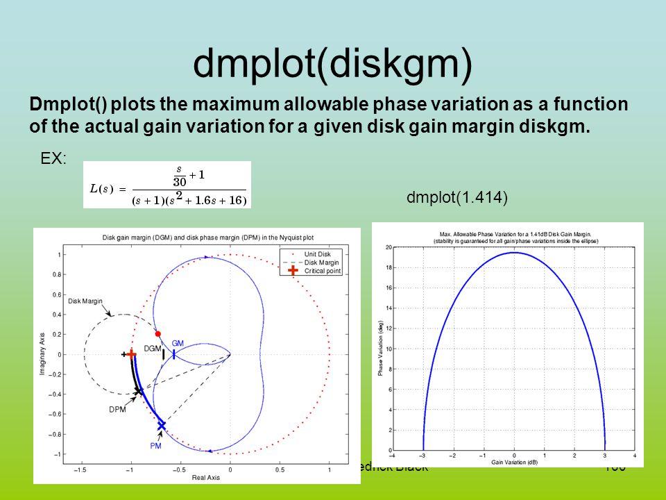 April 2006Nathan Sorensen Kedrick Black160 dmplot(diskgm) Dmplot() plots the maximum allowable phase variation as a function of the actual gain variat