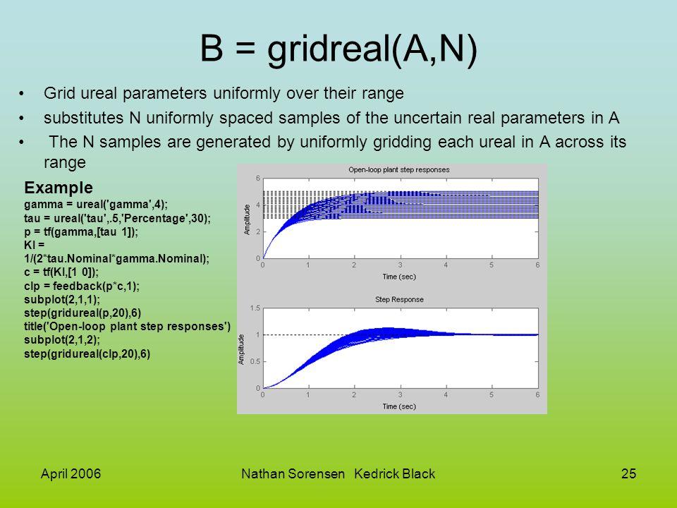 April 2006Nathan Sorensen Kedrick Black25 B = gridreal(A,N) Grid ureal parameters uniformly over their range substitutes N uniformly spaced samples of
