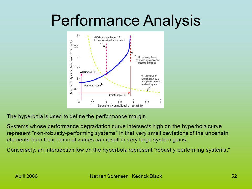April 2006Nathan Sorensen Kedrick Black52 Performance Analysis The hyperbola is used to define the performance margin. Systems whose performance degra