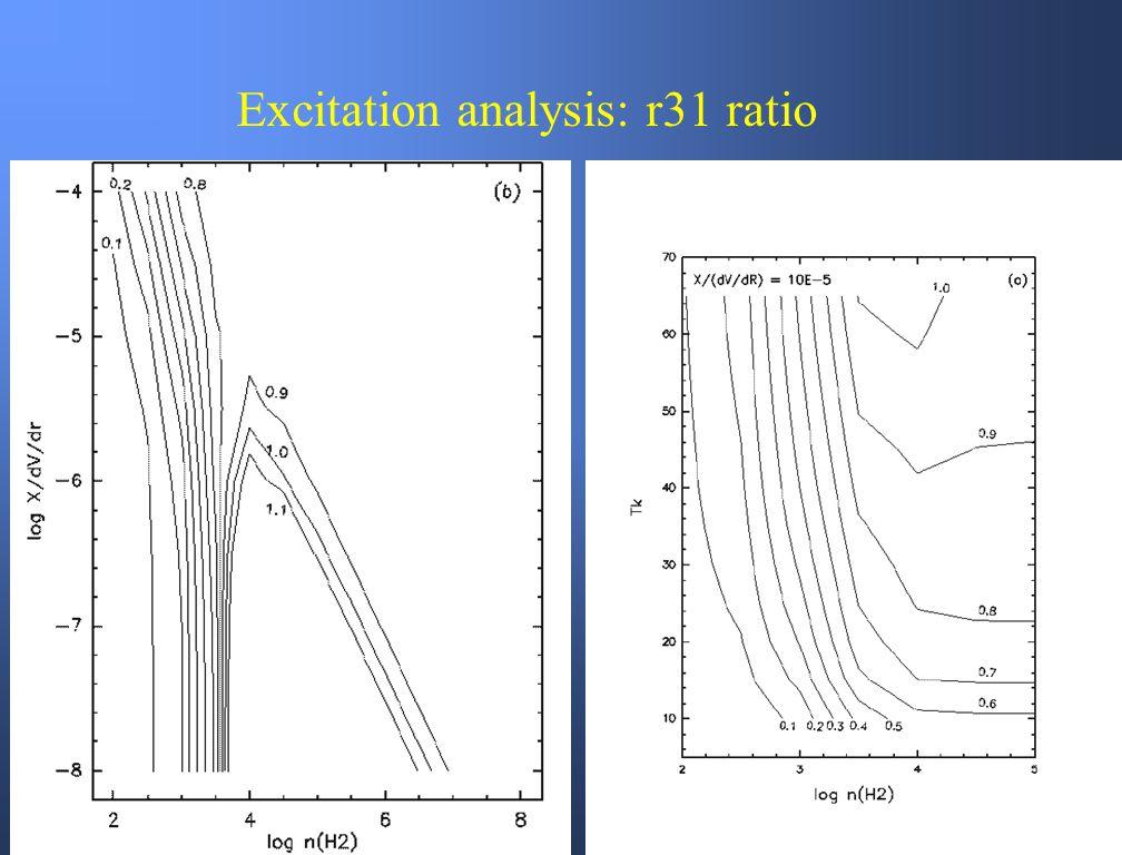 Excitation analysis: r31 ratio
