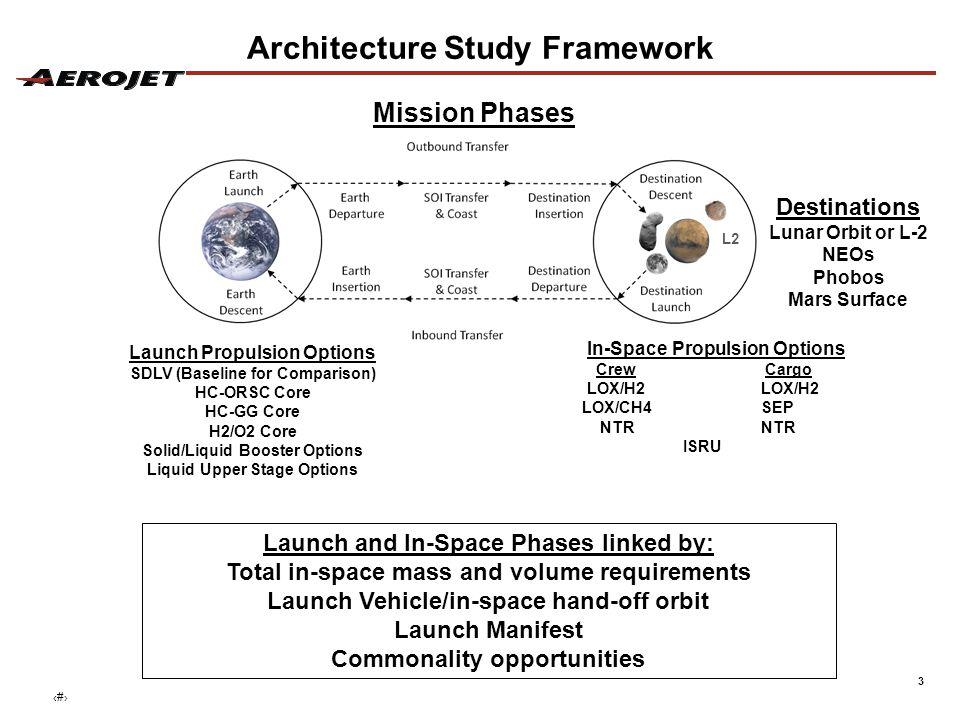 3 Architecture Study Framework L2 Destinations Lunar Orbit or L-2 NEOs Phobos Mars Surface Launch Propulsion Options SDLV (Baseline for Comparison) HC