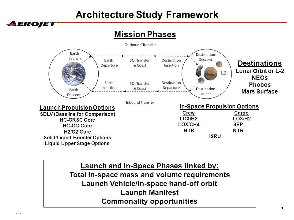 4 DR=Direct Return O=Option Delivered Mass Requirements for Destinations Multi-Destination Mission Elements enables affordable approach ‹#›