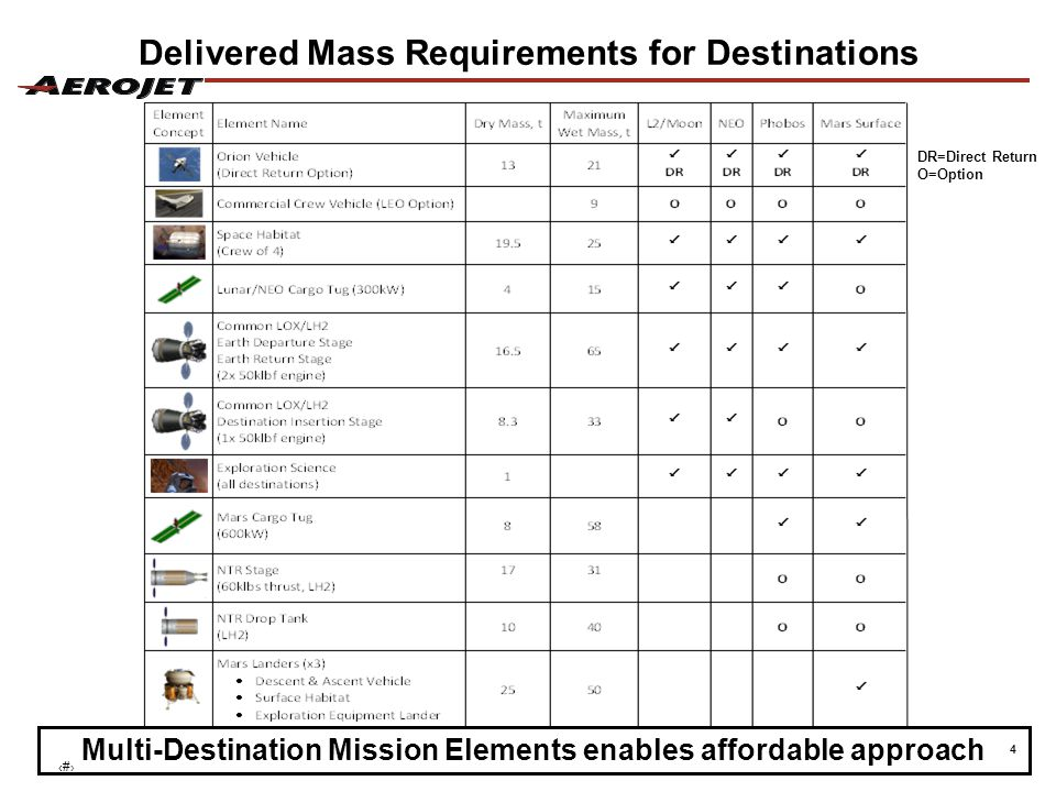 4 DR=Direct Return O=Option Delivered Mass Requirements for Destinations Multi-Destination Mission Elements enables affordable approach ‹#›