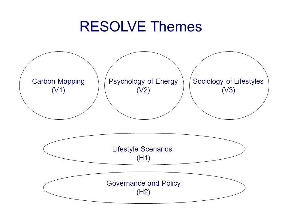 Lifestyle Scenarios (H1) Governance and Policy (H2) Carbon Mapping (V1) Psychology of Energy (V2) Sociology of Lifestyles (V3) RESOLVE Themes