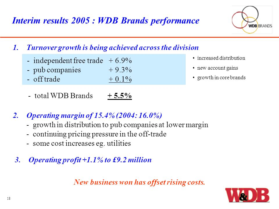 Interim results 2005 : WDB Brands performance - independent free trade+ 6.9% - pub companies+ 9.3% - off trade+ 0.1% 2.