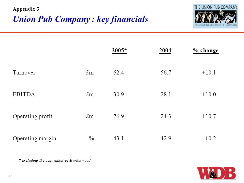 Union Pub Company : key financials 2005*2004 % change Turnover£m 62.4 56.7 +10.1 EBITDA£m 30.9 28.1 +10.0 Operating profit£m 26.9 24.3 +10.7 Operating margin % 43.1 42.9 +0.2 Appendix 3 27 * excluding the acquisition of Burtonwood