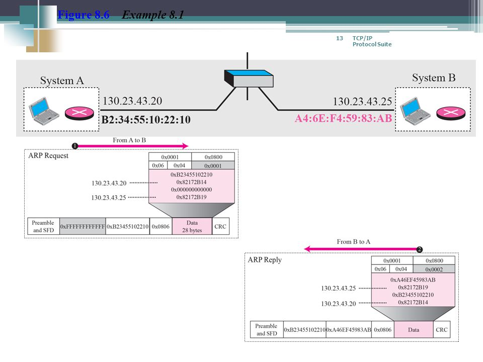 TCP/IP Protocol Suite 13 Figure 8.6 Example 8.1