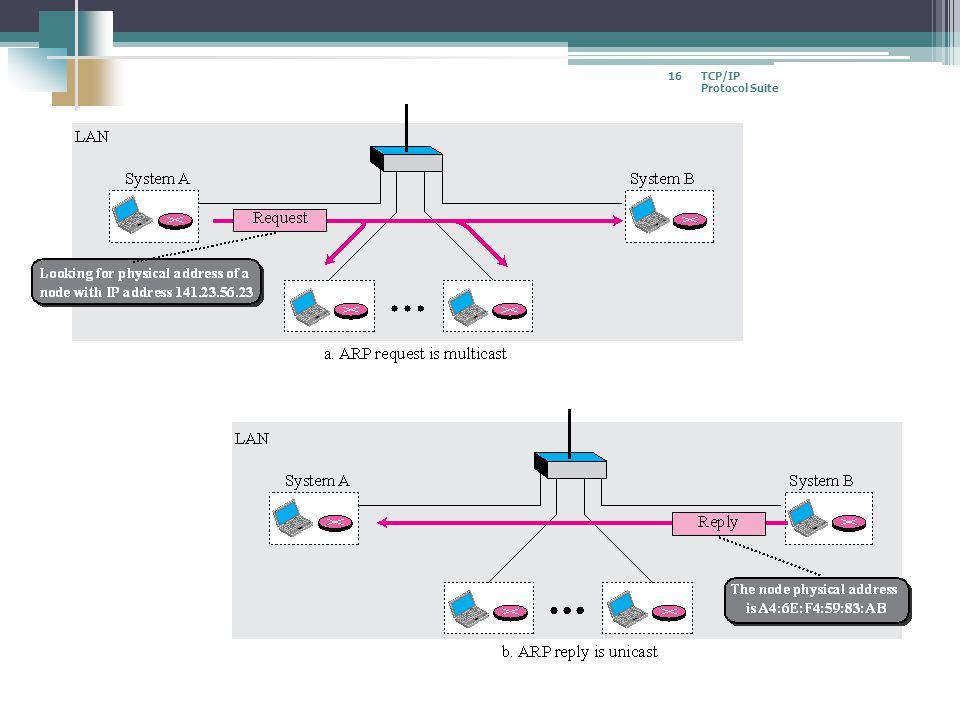 TCP/IP Protocol Suite 16