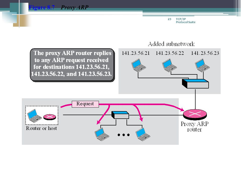 TCP/IP Protocol Suite 23 Figure 8.7 Proxy ARP