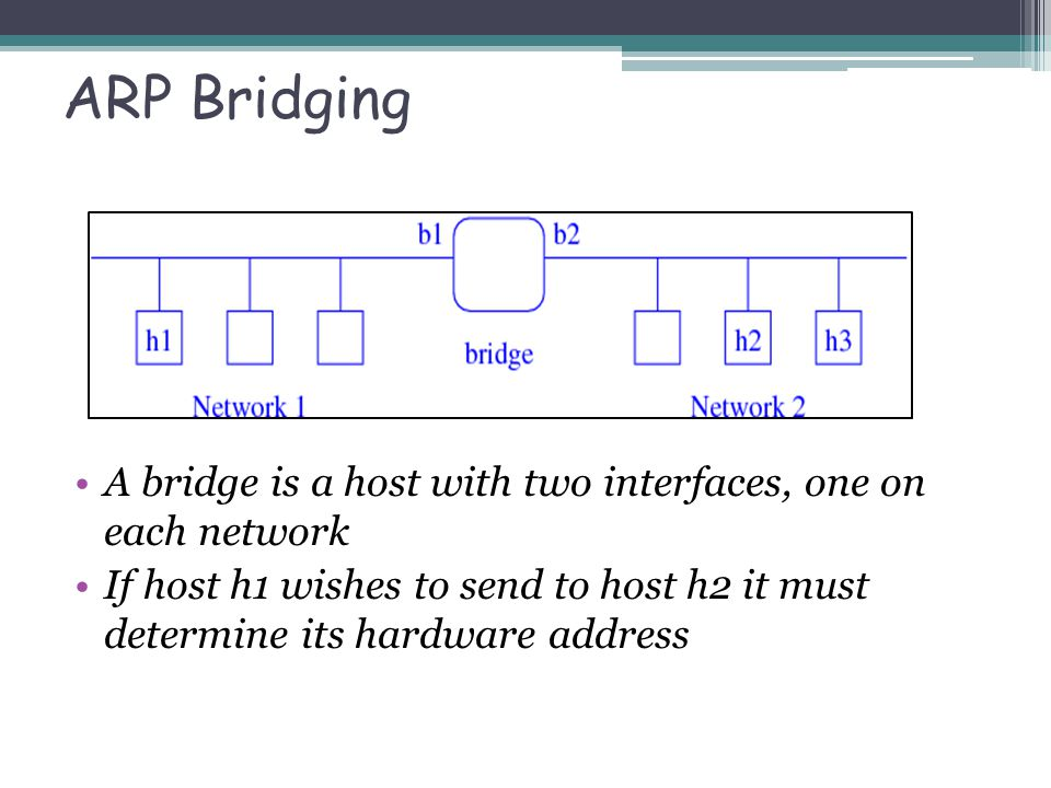 ARP Bridging A bridge is a host with two interfaces, one on each network If host h1 wishes to send to host h2 it must determine its hardware address