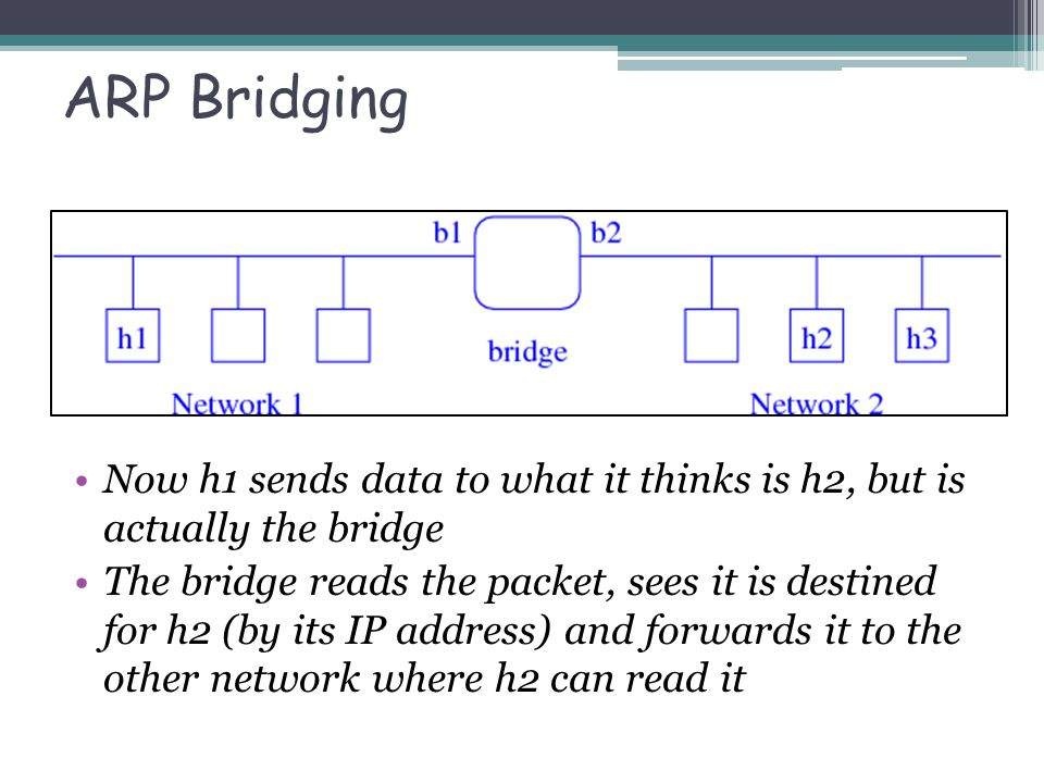ARP Bridging Now h1 sends data to what it thinks is h2, but is actually the bridge The bridge reads the packet, sees it is destined for h2 (by its IP