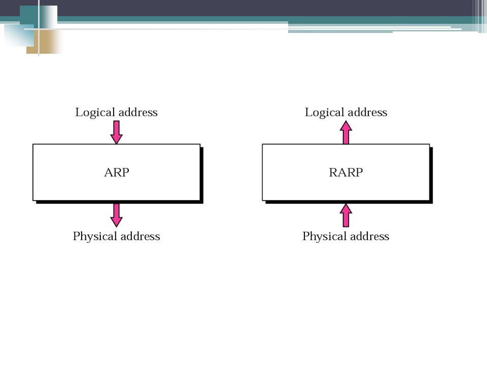 ARP Cache Problems Cache space may be limited Hosts move or change IP addresses Solution.