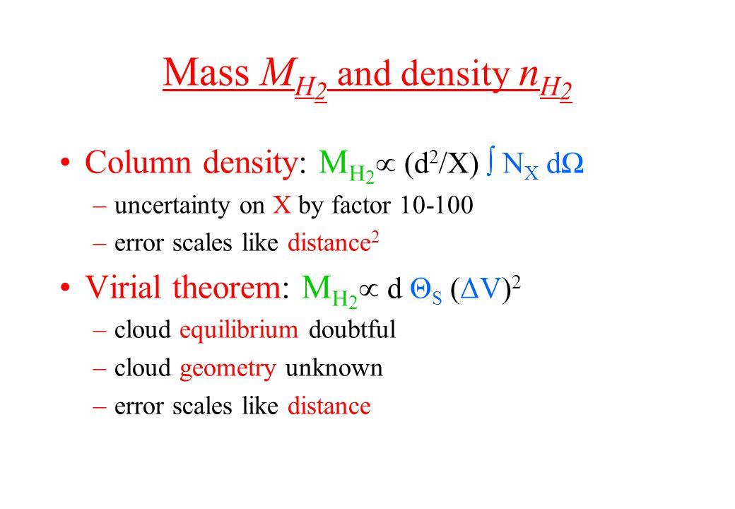 Mass M H 2 and density n H 2 Column density: M H 2  (d 2 /X) ∫ N X dΩ –uncertainty on X by factor 10-100 –error scales like distance 2 Virial theorem: M H 2  d Θ S (ΔV) 2 –cloud equilibrium doubtful –cloud geometry unknown –error scales like distance