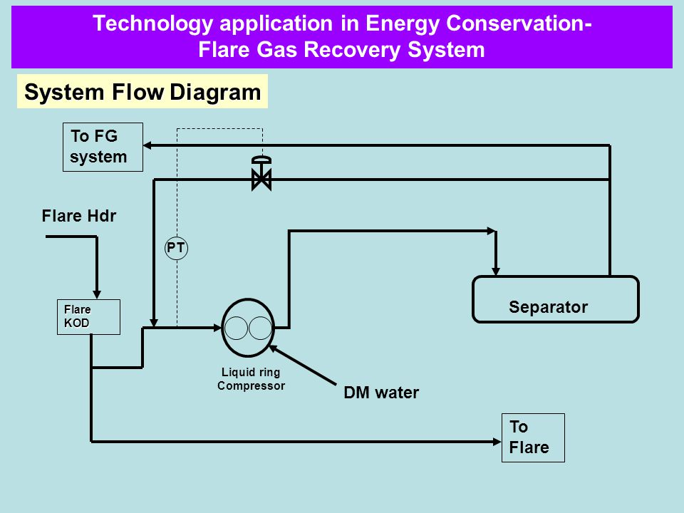 System Flow Diagram Flare KOD Liquid ring Compressor To Flare To FG system PT Separator DM water Flare Hdr