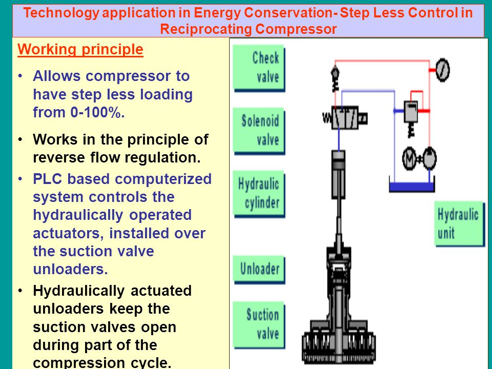Working principle Allows compressor to have step less loading from 0-100%. Works in the principle of reverse flow regulation. PLC based computerized s