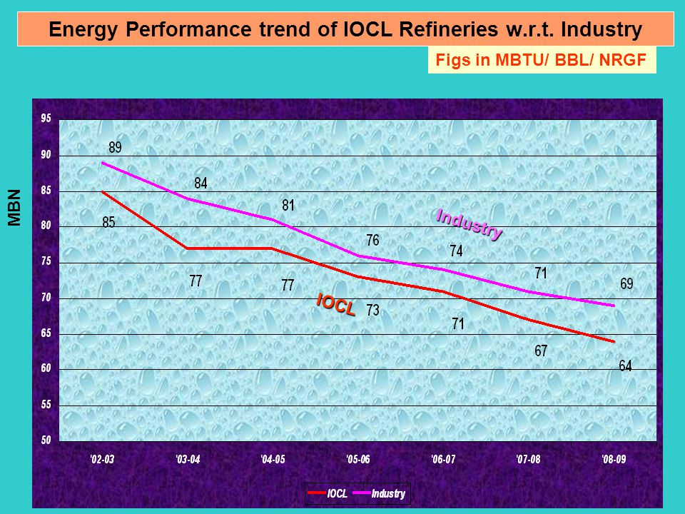 Energy Performance trend of IOCL Refineries w.r.t. Industry Figs in MBTU/ BBL/ NRGF MBN Industry IOCL