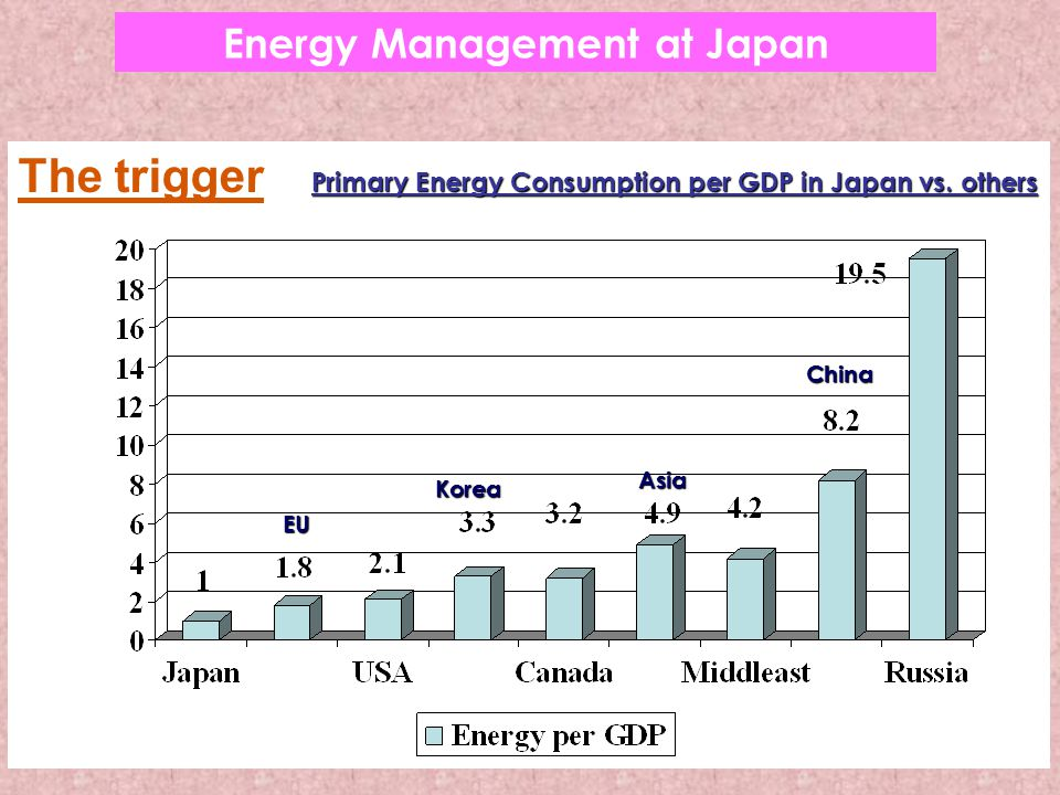 The trigger Primary Energy Consumption per GDP in Japan vs.