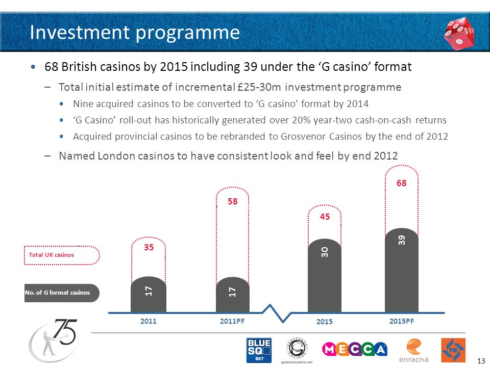 Investment programme 68 British casinos by 2015 including 39 under the 'G casino' format –Total initial estimate of incremental £25-30m investment programme Nine acquired casinos to be converted to 'G casino' format by 2014 'G Casino' roll-out has historically generated over 20% year-two cash-on-cash returns Acquired provincial casinos to be rebranded to Grosvenor Casinos by the end of 2012 –Named London casinos to have consistent look and feel by end 2012 Total UK casinos No.