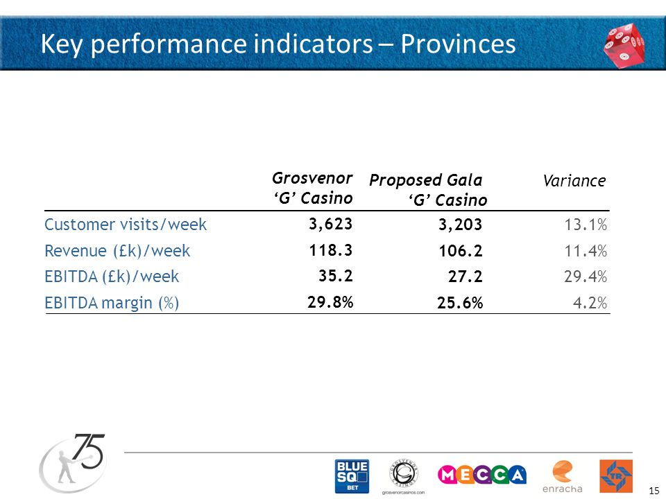 Key performance indicators – Provinces Grosvenor 'G' Casino 3,203 106.2 27.2 25.6% 3,623 118.3 35.2 29.8% 13.1% 11.4% 29.4% 4.2% Customer visits/week Revenue (£k)/week EBITDA (£k)/week EBITDA margin (%) Variance Proposed Gala 'G' Casino 15