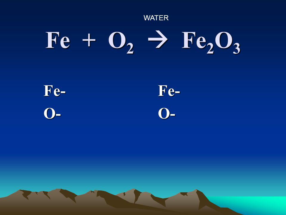 Fe + O 2  Fe 2 O 3 Fe-Fe- O-O- WATER