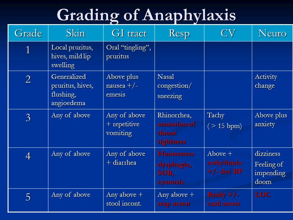 "Grading of Anaphylaxis Grade Skin GI tract RespCVNeuro 1 Local pruritus, hives, mild lip swelling Oral ""tingling"", pruritus 2 Generalized pruritus, hi"