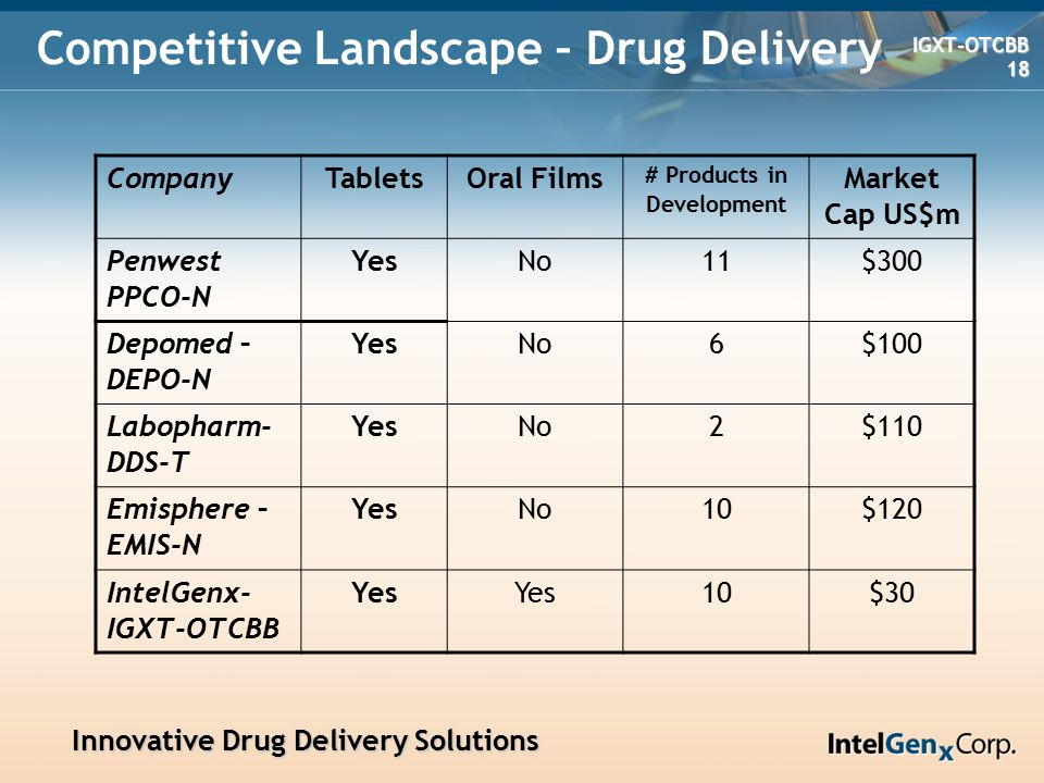 Innovative Drug Delivery Solutions Innovative Drug Delivery Solutions IGXT-OTCBB IGXT-OTCBB 18 18 Competitive Landscape – Drug Delivery CompanyTabletsOral Films # Products in Development Market Cap US$m Penwest PPCO-N YesNo11$300 Depomed – DEPO-N YesNo6$100 Labopharm- DDS-T YesNo2$110 Emisphere – EMIS-N YesNo10$120 IntelGenx- IGXT-OTCBB Yes 10$30