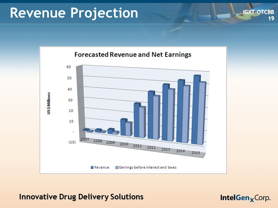 Innovative Drug Delivery Solutions Innovative Drug Delivery Solutions IGXT-OTCBB IGXT-OTCBB 19 19 Revenue Projection