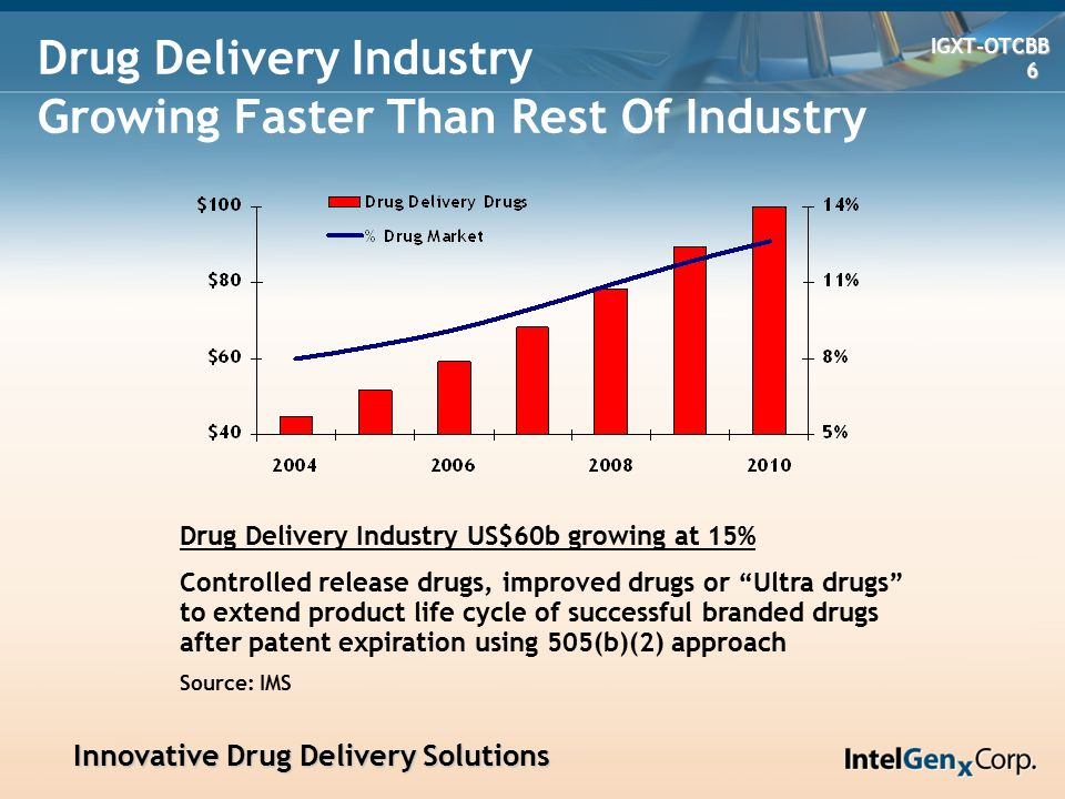Innovative Drug Delivery Solutions Innovative Drug Delivery Solutions IGXT-OTCBB IGXT-OTCBB 17 17 Versatab- In Vivo Performance Plasma concentrations of Metoprolol Succinate IntelGenx trilayer tablets vs Toprol XL tablets (single dose, fasted, n=6)
